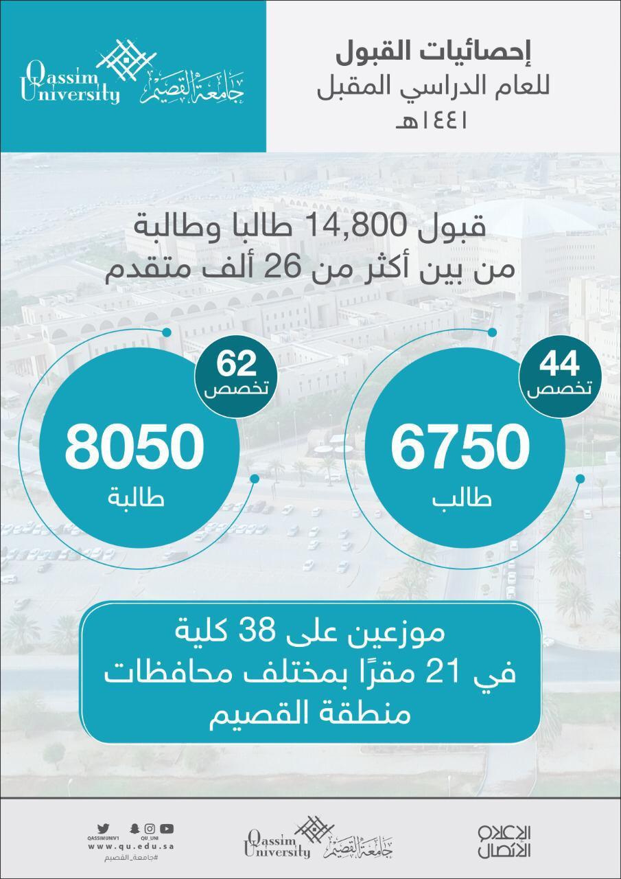 جامعة القصيم بعد استيفائهم للشروط من بين أكثر من 26 ألف متقدم قبول 14 800 طالبا وطالبة في مختلف التخصصات للعام المقبل بالجامعة